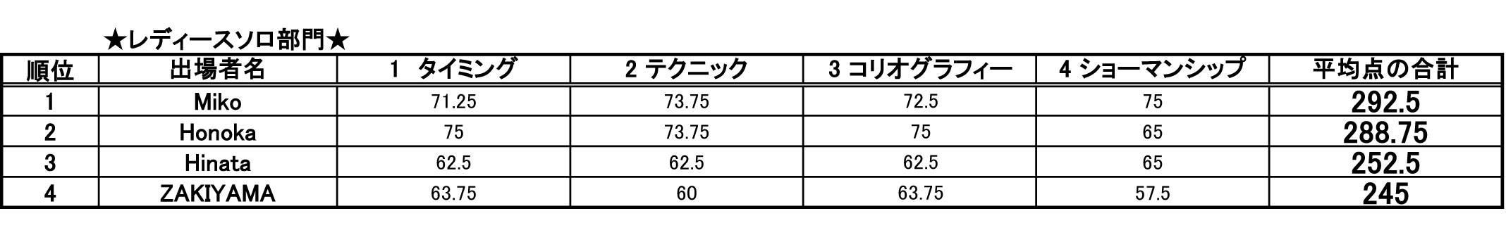 第14回 日本サルサダンスコンペティション レディース ソロ部門 結果発表