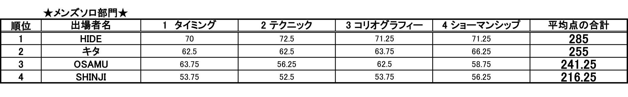 第14回 日本サルサダンスコンペティション メンズ ソロ部門 結果発表