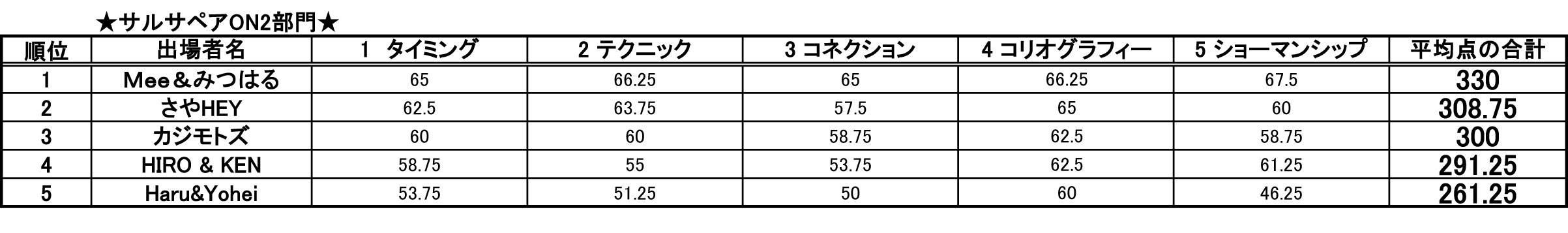 第14回 日本サルサダンスコンペティション ON2部門 結果発表
