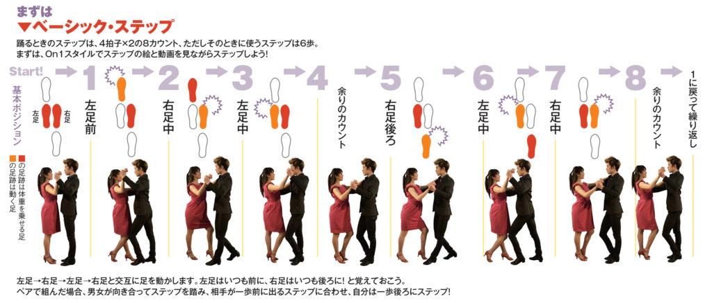 Hide&Pekoのサルサステップレッスン(ベーシックステップ)の図